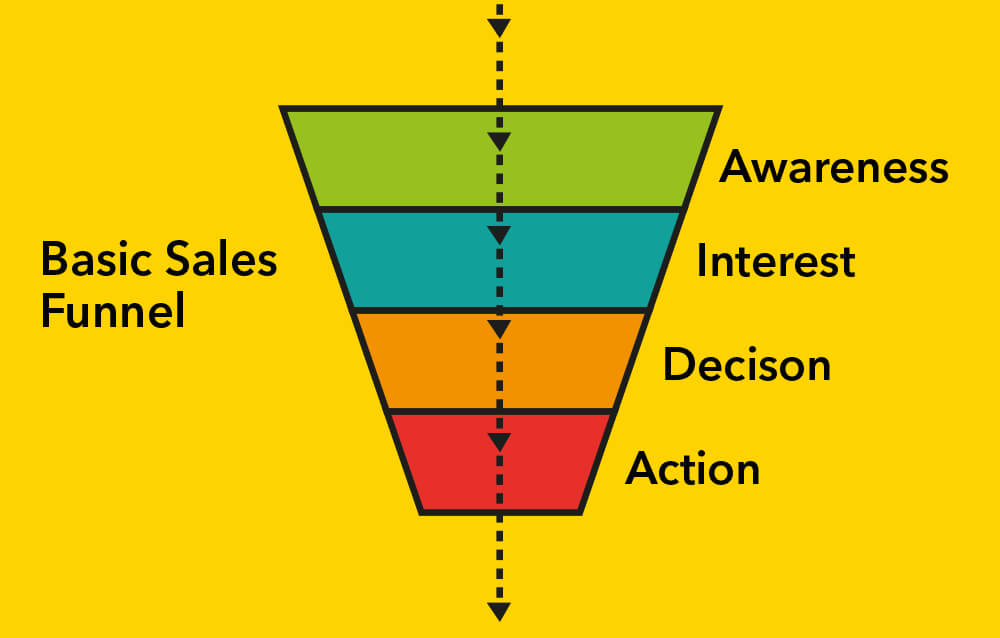 A basic sales funnel